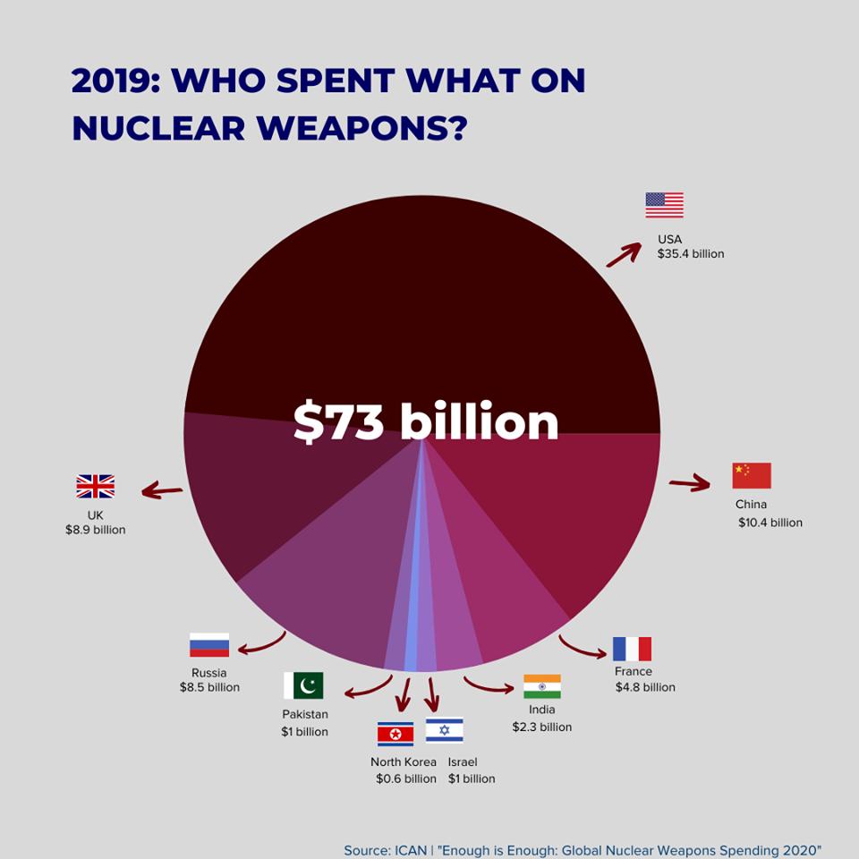 Paljonko ydinaseet maksavat?